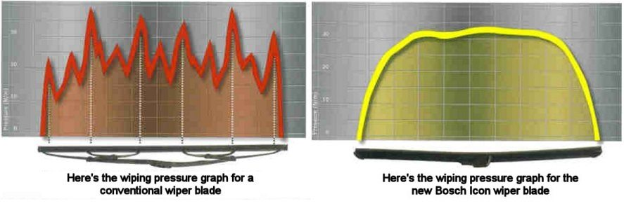 Comparison of wiping pressure on conventional and Bosch Icon wiper blades.