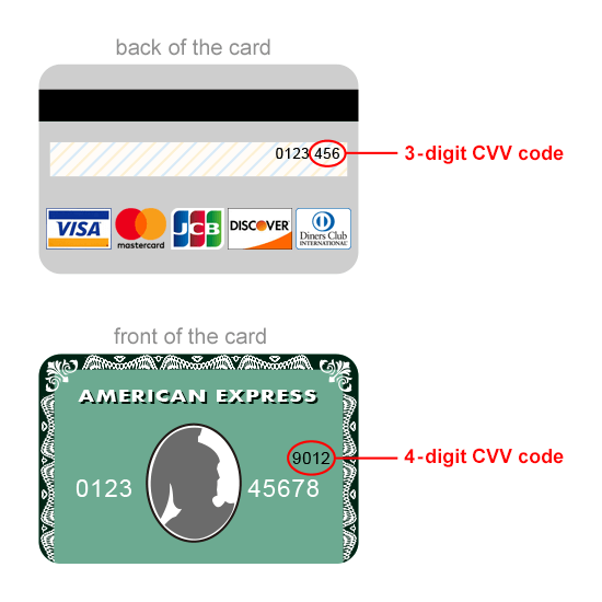 Credit Card Security Code (CVV Code)  AutohausAZ